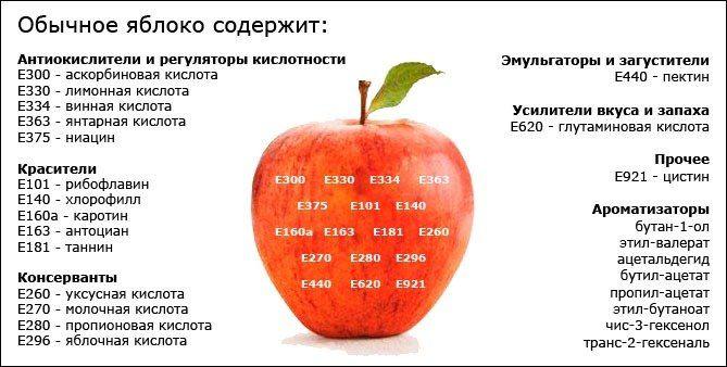 Печеное яблоко состав